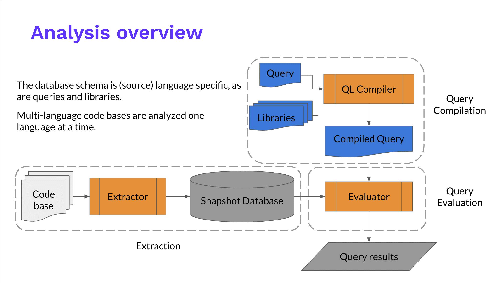 CodeQL整体流程